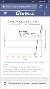 globus inter com доход за 6 дней Глобус Интерком